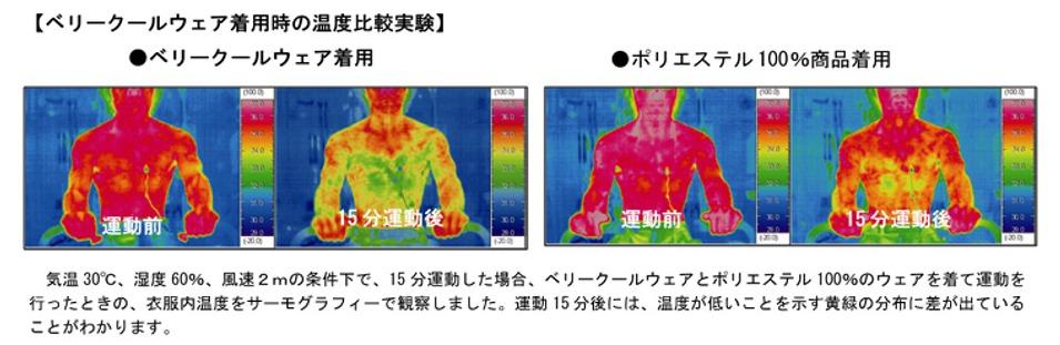 ヨネックスの「ベリークール」を着用した時の体表面の温度差画像